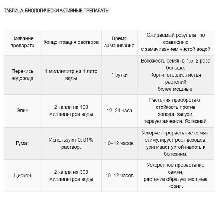 Список препаратов для замачивания семян огурцов