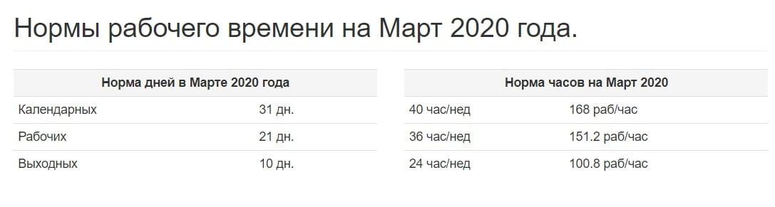 Как отдыхаем на 8 марта 2020 года в России