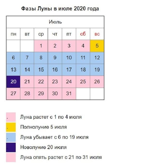 Лунный посевной календарь на июль 2020 года садовода и огородника